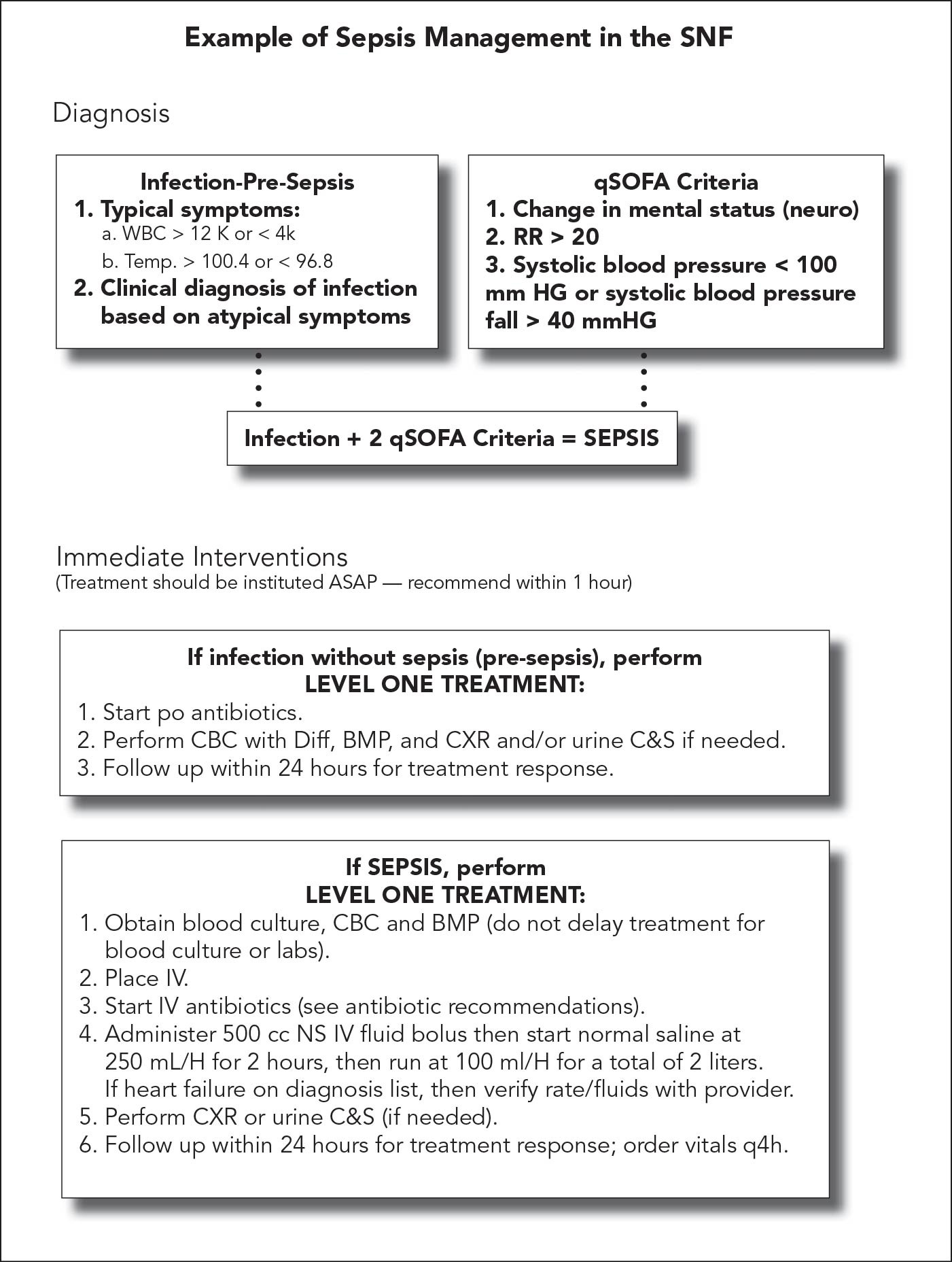 Evolving Sepsis Criteria and New Management Guidelines Hold