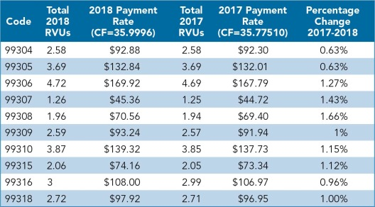 Cms Releases 2018 Medicare Physician Fee Schedule Final